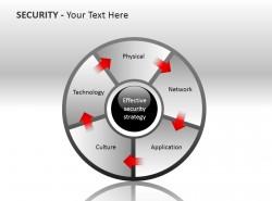 有效安全策略PPT模板下载