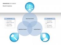 三权分立之共享能力PPT素材下载