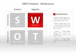 SWOT分析之劣势PPT模板下载