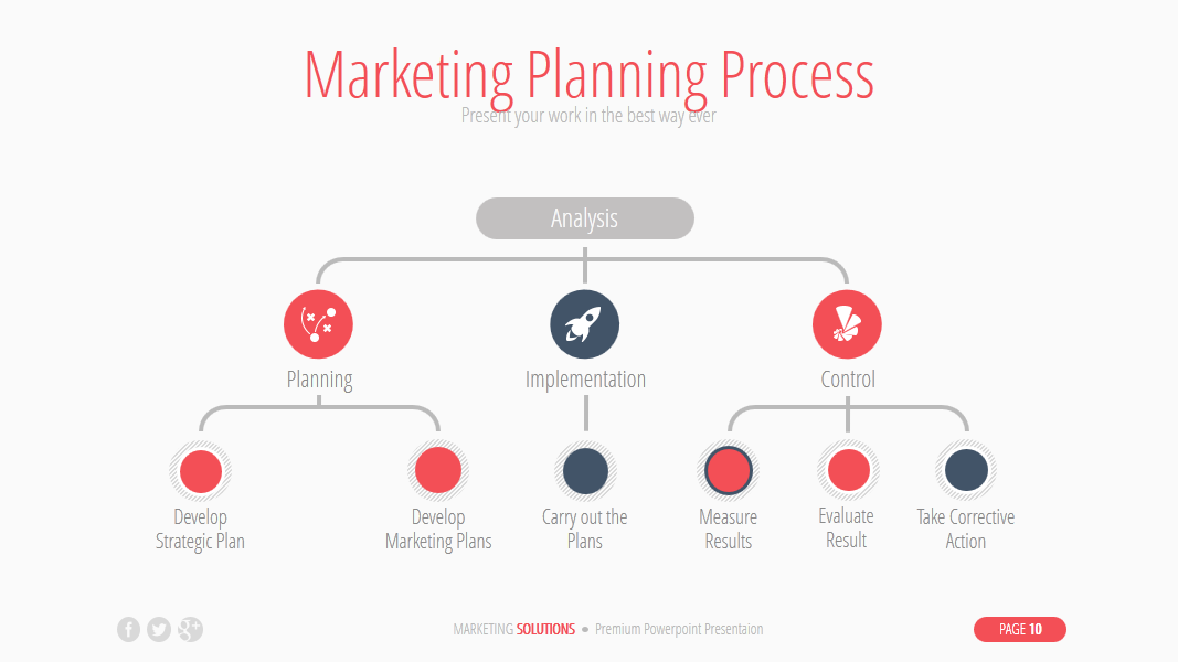 the marketing planning process mmoser associates How to write a great business plan: sales and marketing the sixth in a comprehensive series to help you craft the perfect business plan for your startup.
