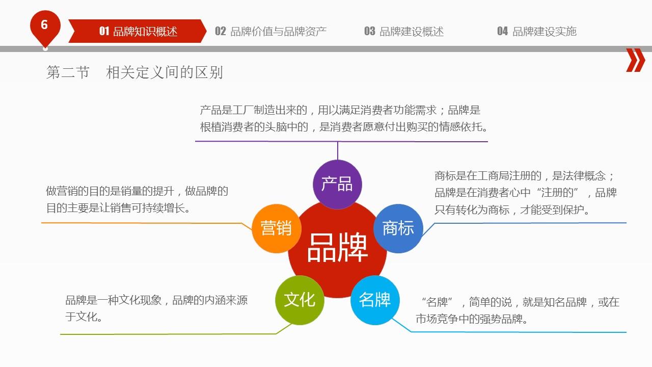 揭秘品牌建设的PPT下载_预览图6