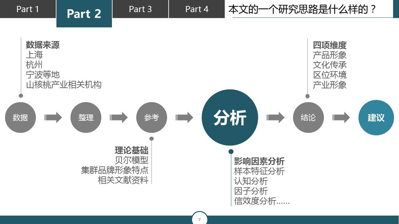 调研报告类型的PPT模板下载_预览图7