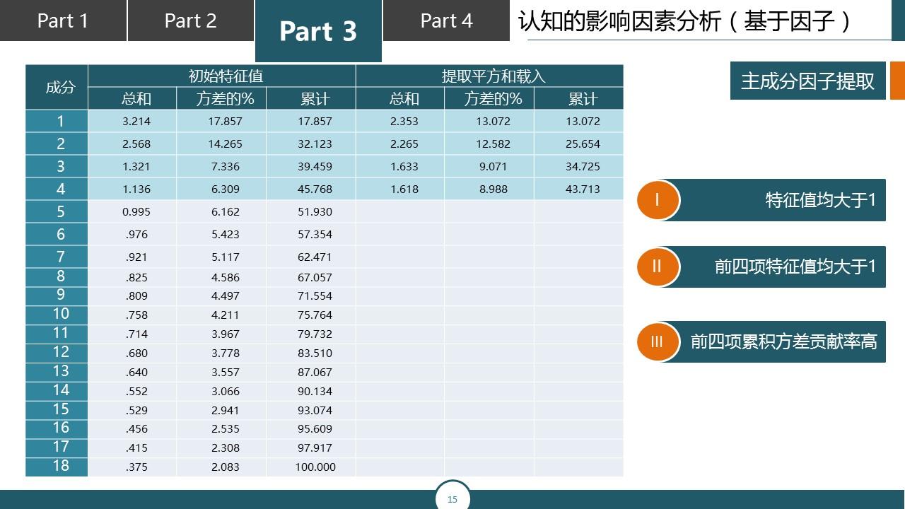 调研报告类型的PPT模板下载_预览图15