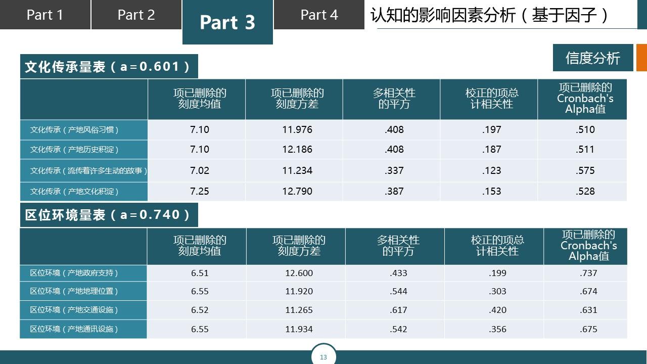 调研报告类型的PPT模板下载_预览图13