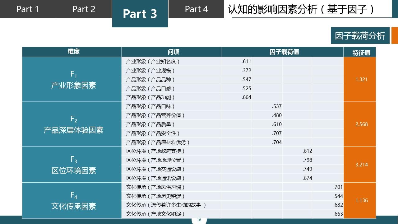调研报告类型的PPT模板下载_预览图16