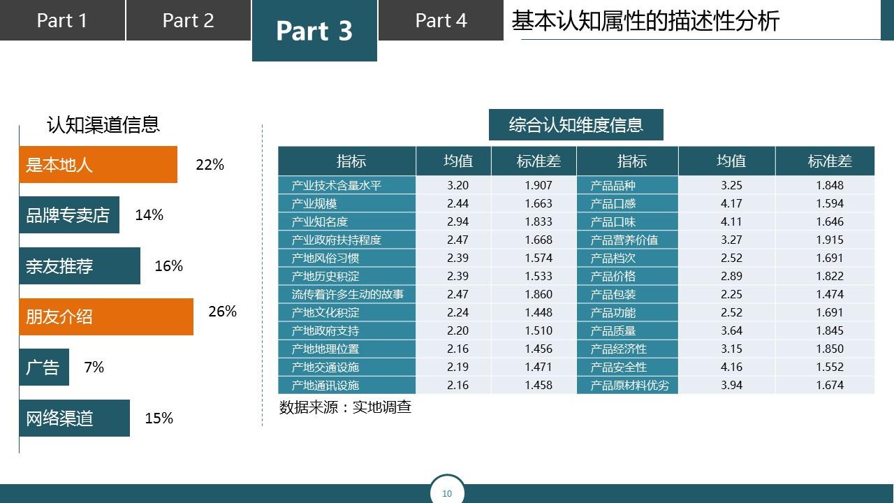 调研报告类型的PPT模板下载_预览图10