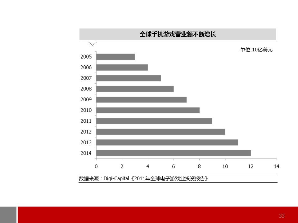 商务通用型图表解说PPT模板_预览图33