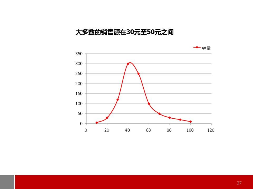 商务通用型图表解说PPT模板_预览图37