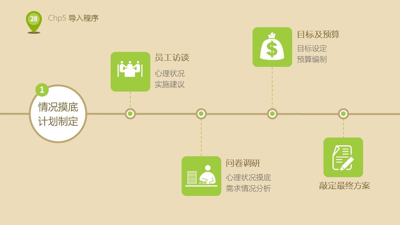 企业人力资源部培训PPT下载_预览图28