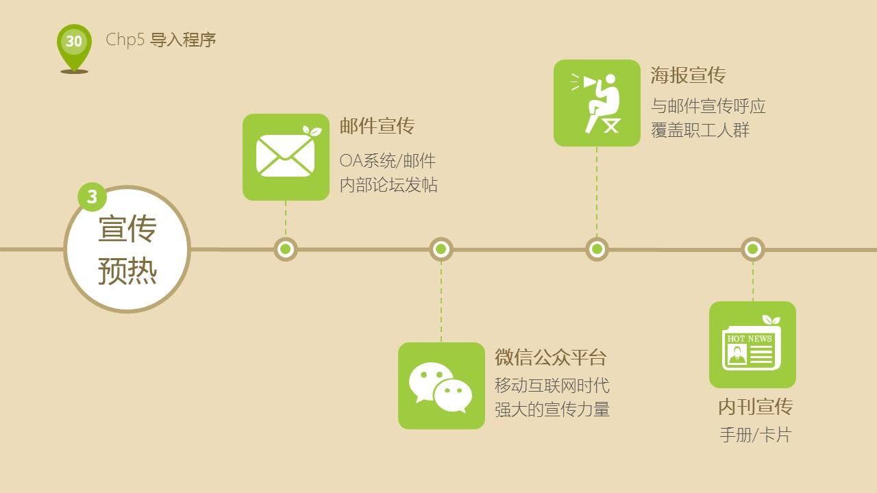企业人力资源部培训PPT下载_预览图30