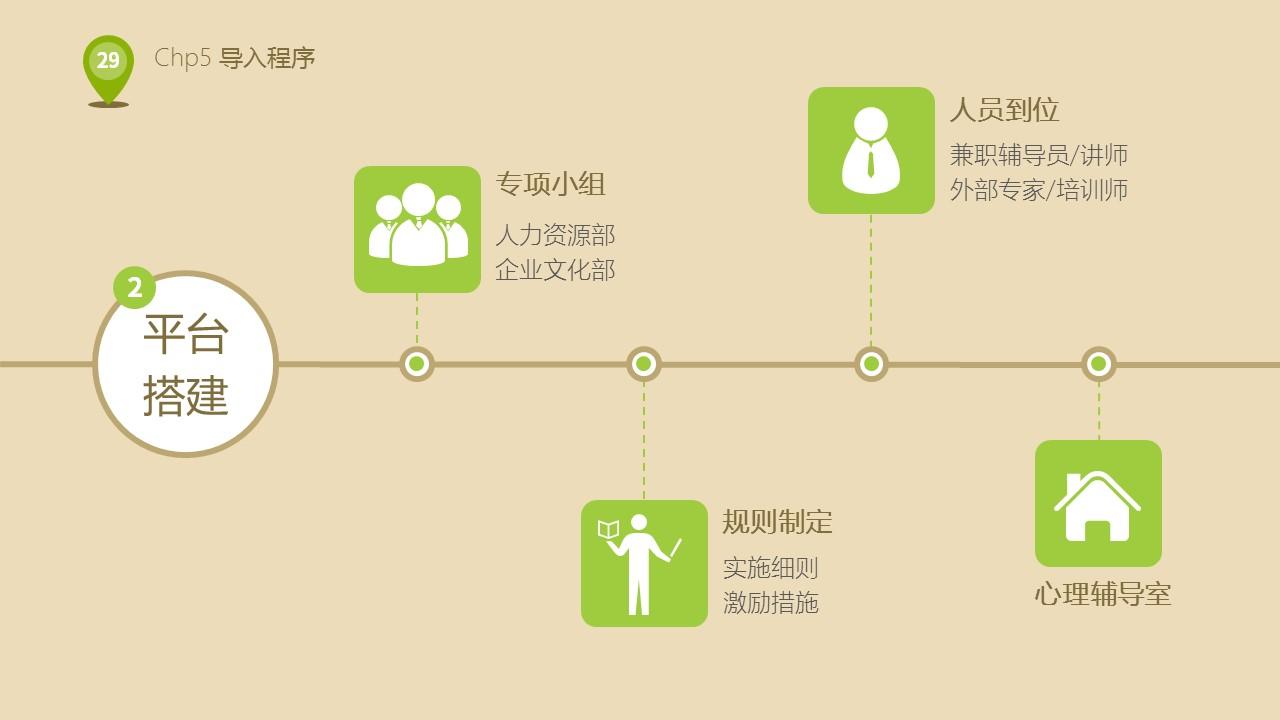 企业人力资源部培训PPT下载_预览图29