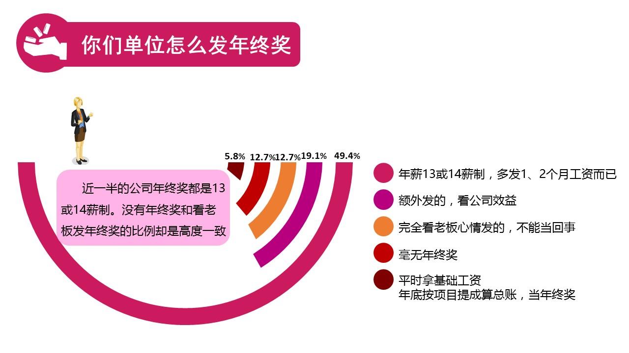 关于年终奖知识的PPT模板下载_预览图4