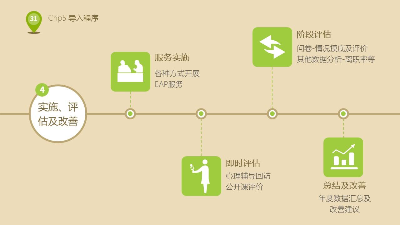 企业人力资源部培训PPT下载_预览图31