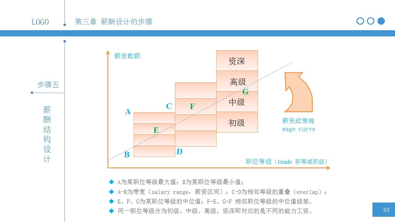 简明薪酬设计PPT下载_预览图32