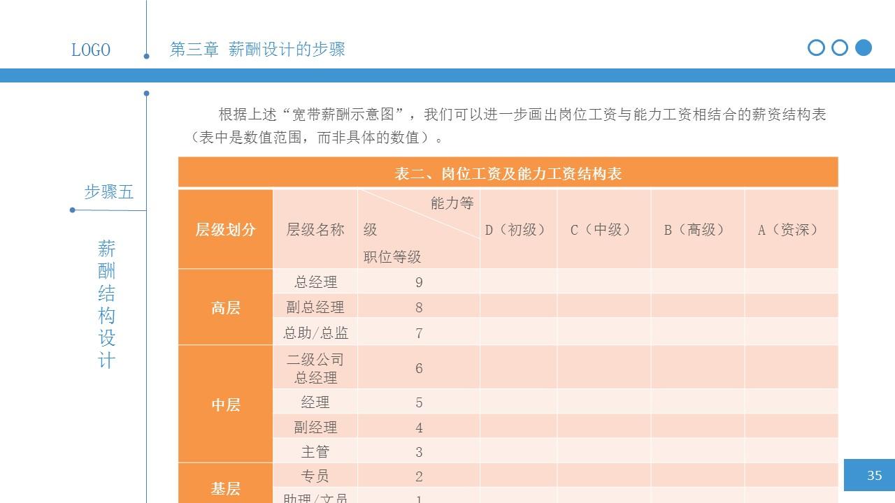 简明薪酬设计PPT下载_预览图34