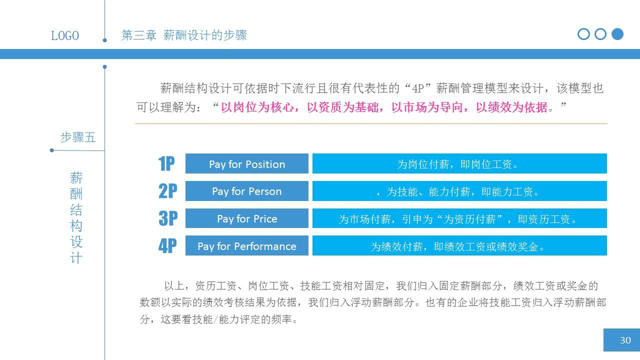 简明薪酬设计PPT下载_预览图29