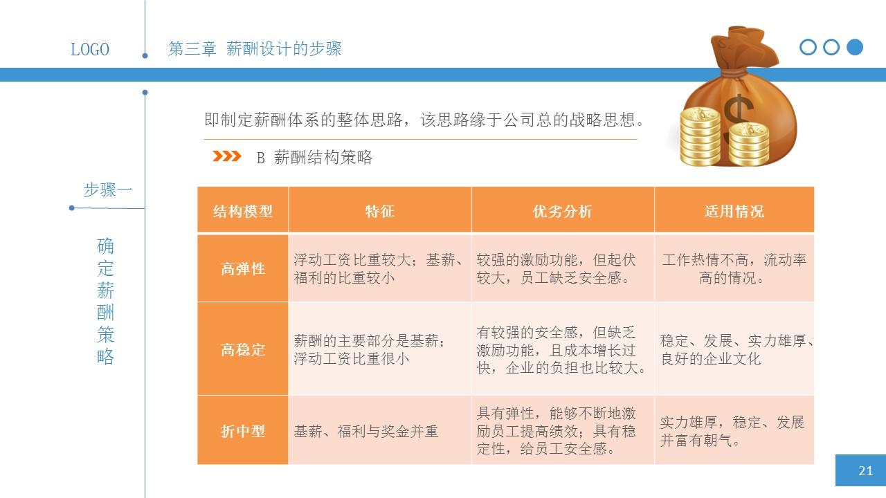 简明薪酬设计PPT下载_预览图21