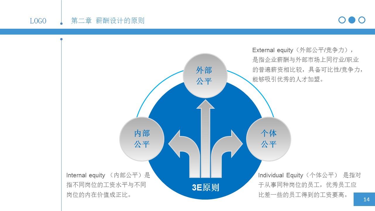 简明薪酬设计PPT下载_预览图14