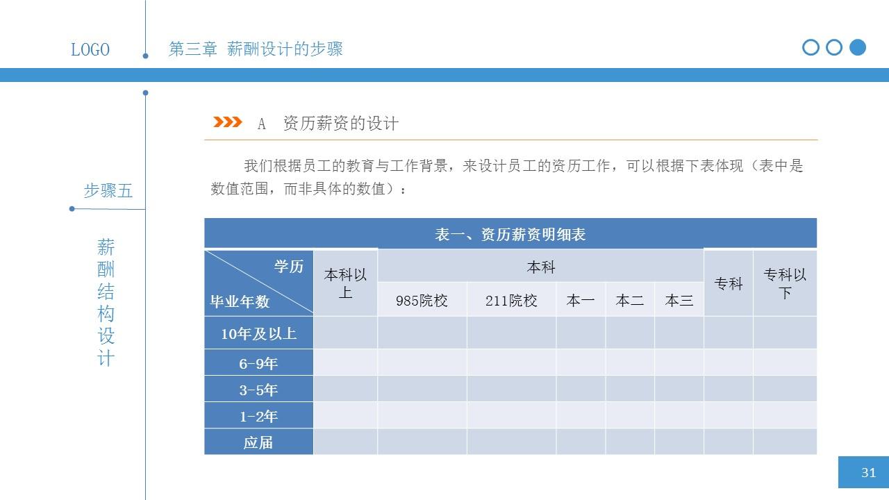 简明薪酬设计PPT下载_预览图30
