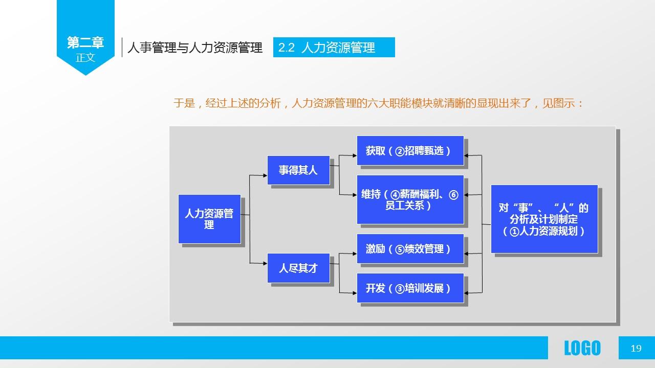企业人力资源管理PPT模板下载_预览图19