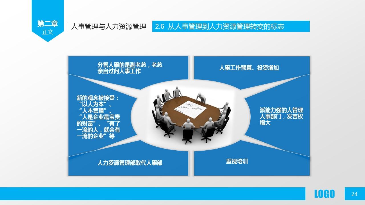 企业人力资源管理PPT模板下载_预览图24