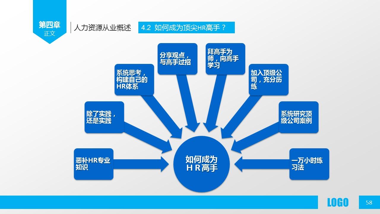 企业人力资源管理PPT模板下载_预览图58