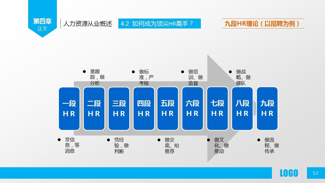 企业人力资源管理PPT模板下载_预览图57