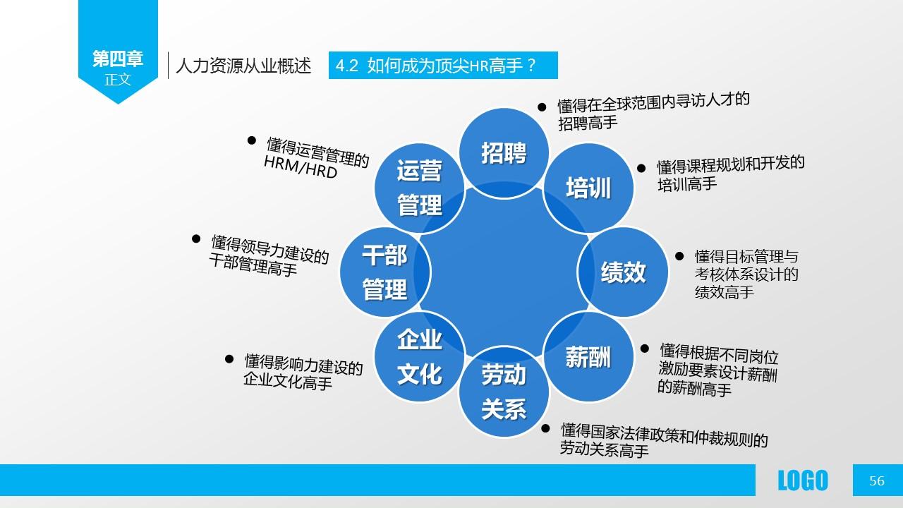 企业人力资源管理PPT模板下载_预览图56