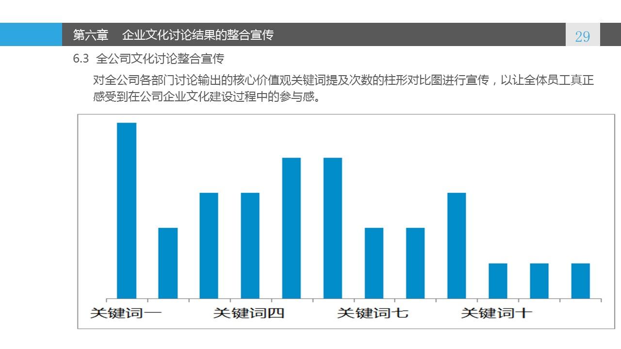 蓝色系企业文化建设PowerPoint模板_预览图29