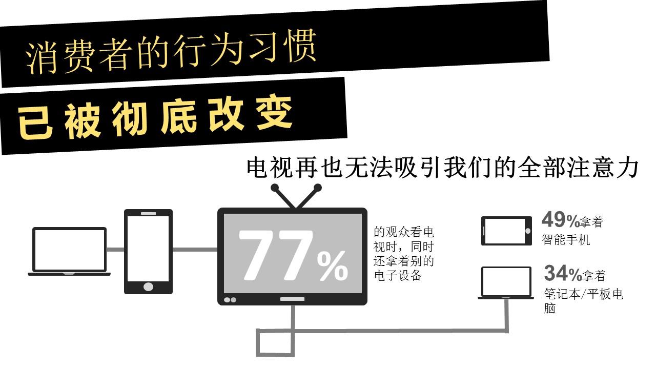 互联网时代的营销方式PPT模板下载_预览图5