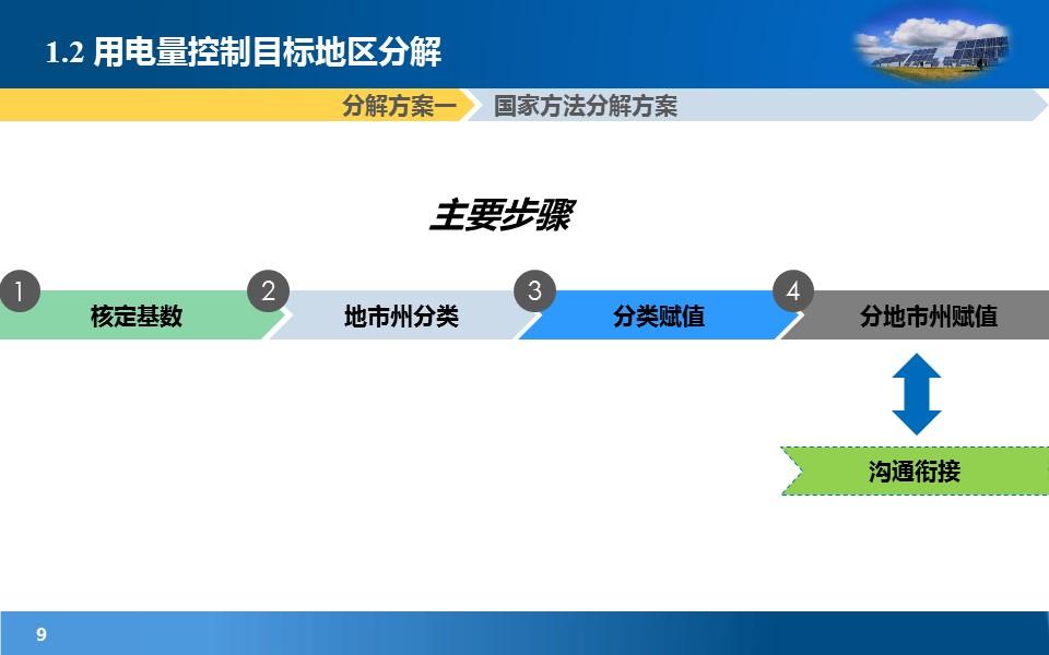 项目规划研究报告PowerPoint模板下载_预览图9