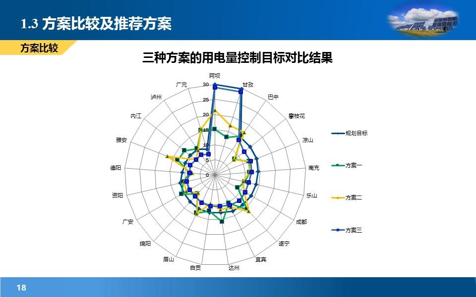 项目规划研究报告PowerPoint模板下载_预览图18
