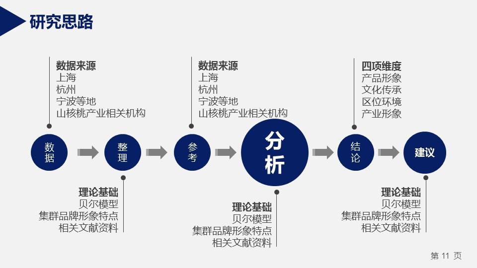 蓝色严谨研究生毕业论文答辩PPT模板_预览图32