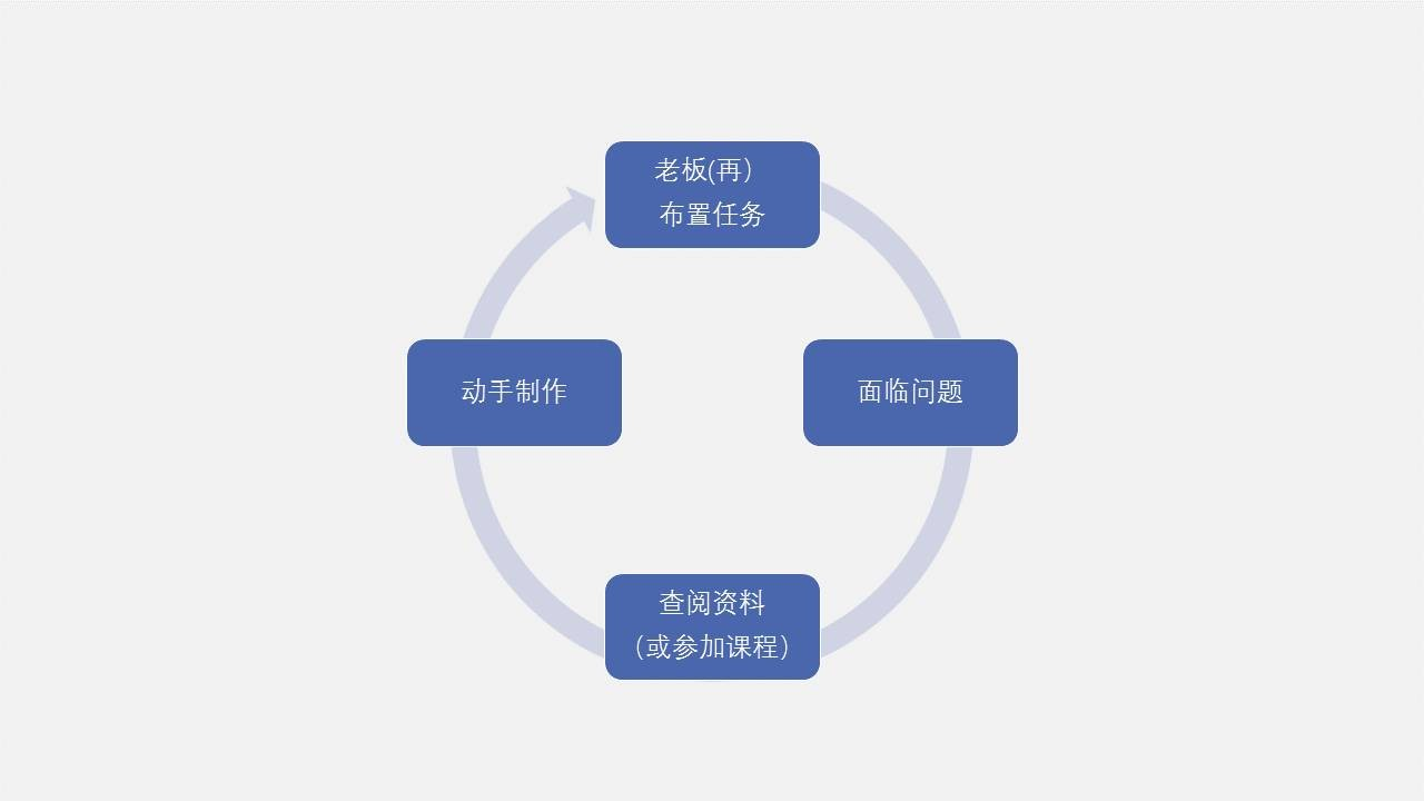 PPT设计小思维13:分享3种行之有效的PPT学习方式
