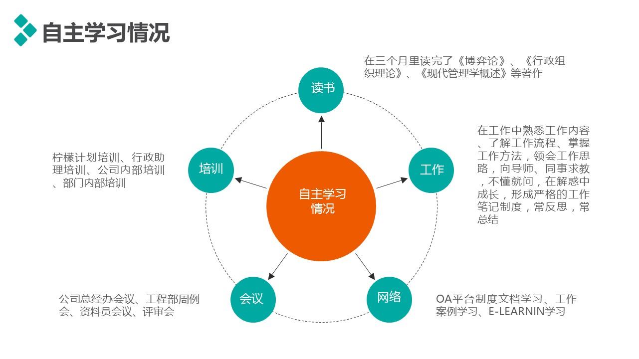 個人述職報告彩色PPT模板下載_預覽圖7