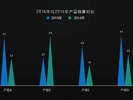 发布会级别的PPT图表都是如何设计的?