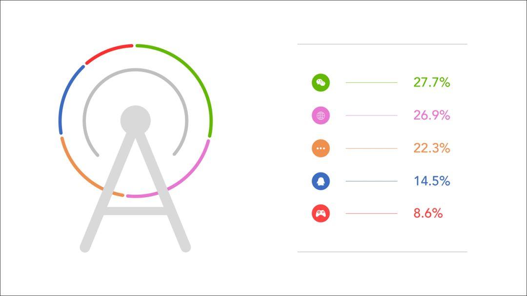 让PPT图标更具设计感,这里有12条建议