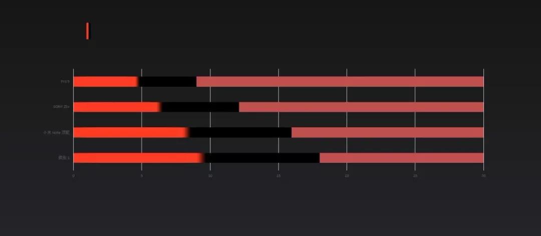 攻克PPT图表难关——原来PPT图表可以这么有范
