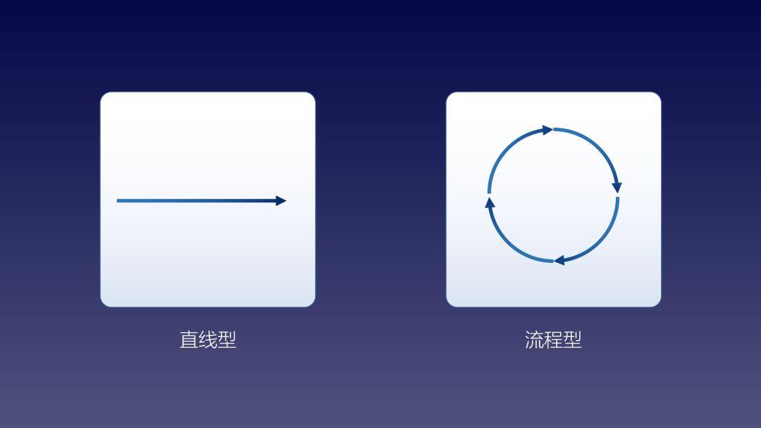 掌握这三类PPT常用元素,做出高大上的PPT排版