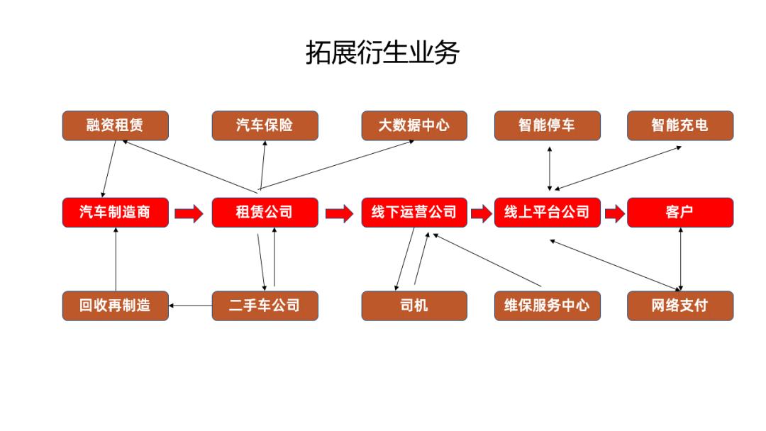 別不信,按照這3步做,再難的邏輯圖PPT都能搞定!
