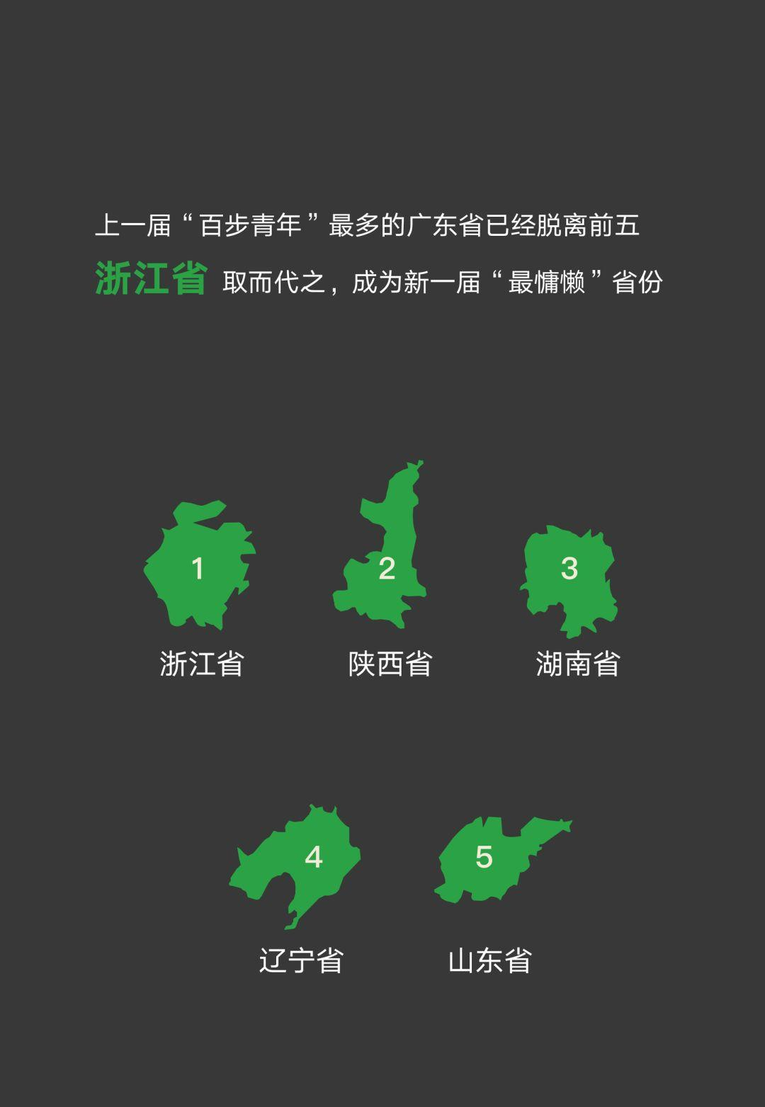 從微信官方發布的這份報告中,我學到的3個PPT設計技巧